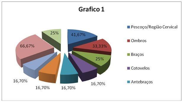 Cervicalgia Gráfico